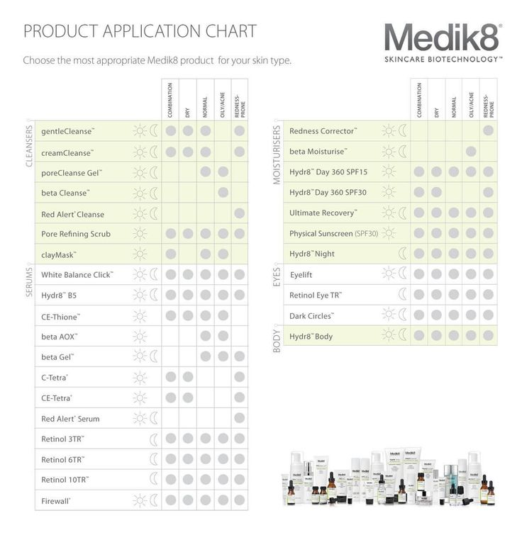 Want to know what are the ideal Medik8 products for your Skin Type? Want to know what is the ideal recommended order for the application of your Medik8 products?