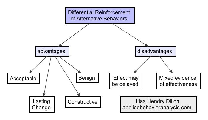 differential reinforcement of alternative behaviors BCBA Exam - behavior analysis samples
