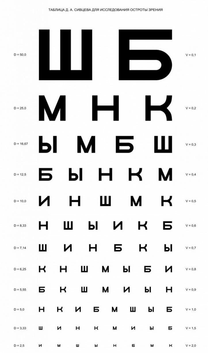 Таблица Сивцева для проверки зрения онлайн в домашних условиях