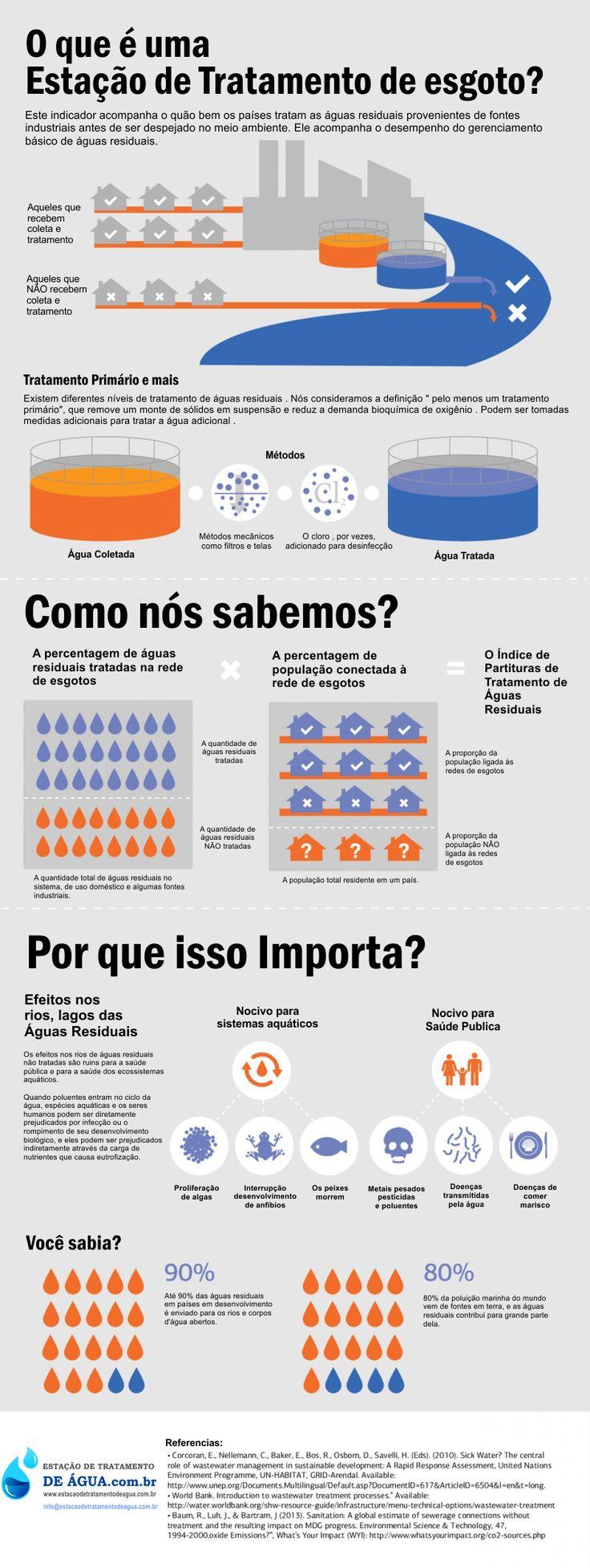 Veja nosso infográfico sobre tratamento de esgoto  #estaçãodetratamentodeesgoto #esgoto