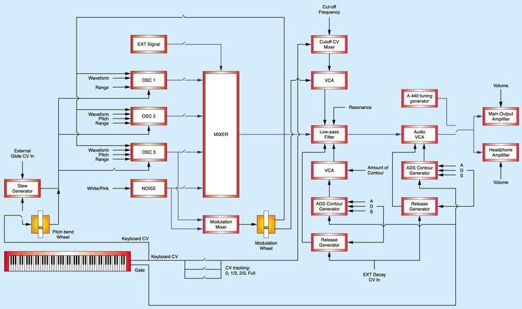 minimoog structure
