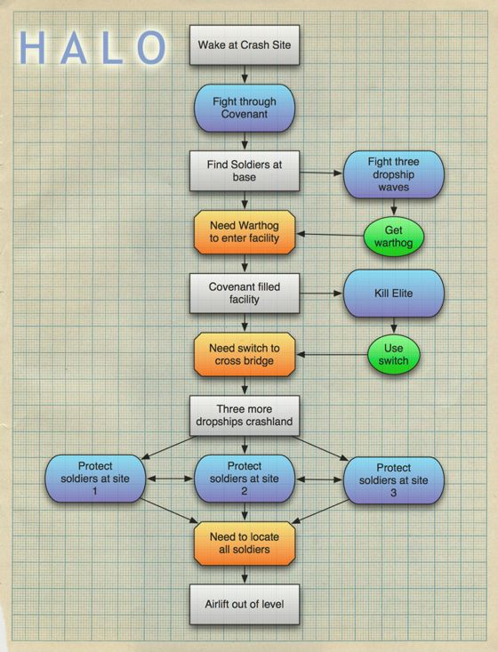 halo level flow - Google Search