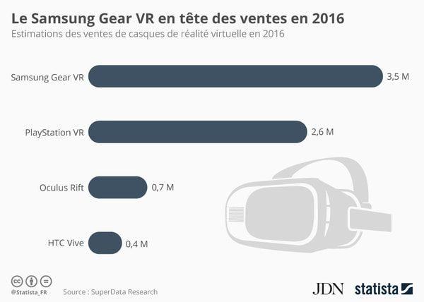 Les casques de réalité virtuelle les plus vendus en 2016