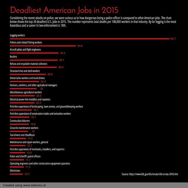 188/365 Deadliest American Jobs in 2015. #everyday #chartaday #jobs #job #deadliestjobs #death #died #worker #workers #logging #police #killed #unitedstates #america #usa #chart #graph #data #dataviz #datavisual #datajournalism #datavisualization #journalism #news #design #visual #visualization #infographic #infographics #informationdesign