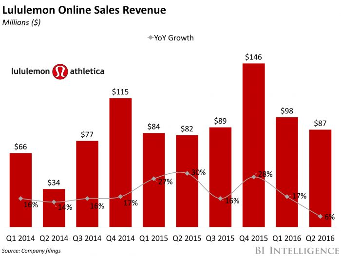 Lululemon's online sales are slowing (LULU)