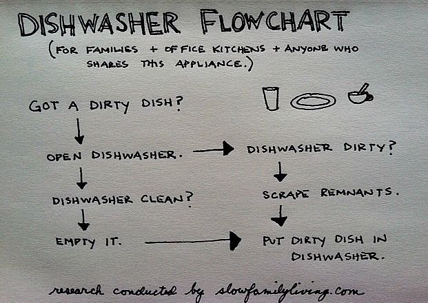 We are fans of this dishwasher flow chart... I don't see ...