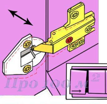 Ремонт. Боковая регулировка кухонного шкафа Регулирующий винт показан красным цветом. С его помощью можно уменьшить или увеличить зазор между дверцами. На рисунке показана регулировка нижнего механизма. Ровнять, конечно, необходимо и верхний и нижний механизм.