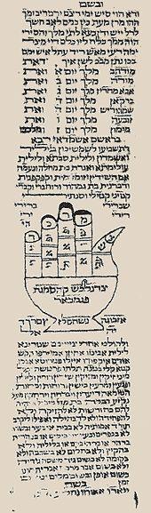 Partie inférieure d'une amulette  sur parchemin, Perse 19ème siècle.  Taille : 6 X 25 cm. Porte des noms d'esprits ,et de démons à écarter de celle qui porte ce talisman.  Au centre, une main (Hamssa). A la place des ongles sont inscrites les lettres terminales des cinq premiers versets de la Genèse.