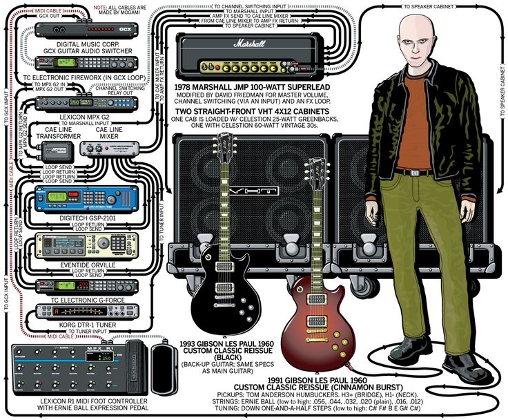 8343a7bd0d175316a1c0a9b8470f3b97 a perfect circle bass guitars 16 best gear images on pinterest rigs, music and guitar amp tom morello guitar wiring diagram at alyssarenee.co