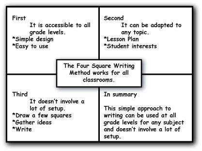 A Four Square explaining the Four Square Writing