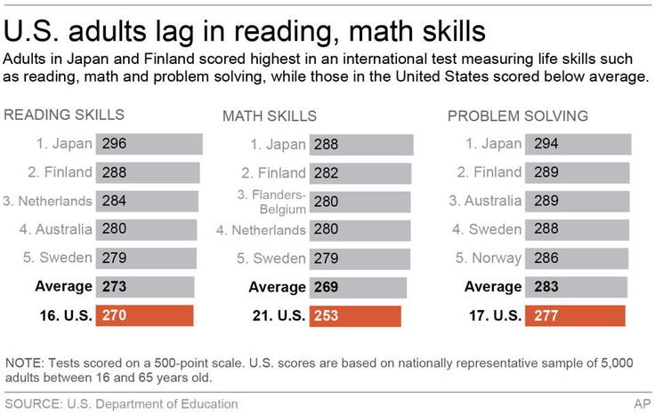 HOLD FOR RELEASE 5 A.M. EDT TUESDAY, OCT. 8; Graphic shows how countries scored in international adult literacy test; 3c x 3 inches; 146 mm ...