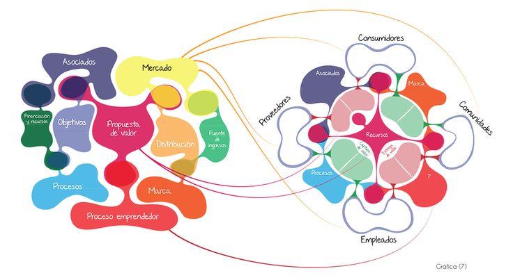 Modelo de negocio social businesslifemodel.com
