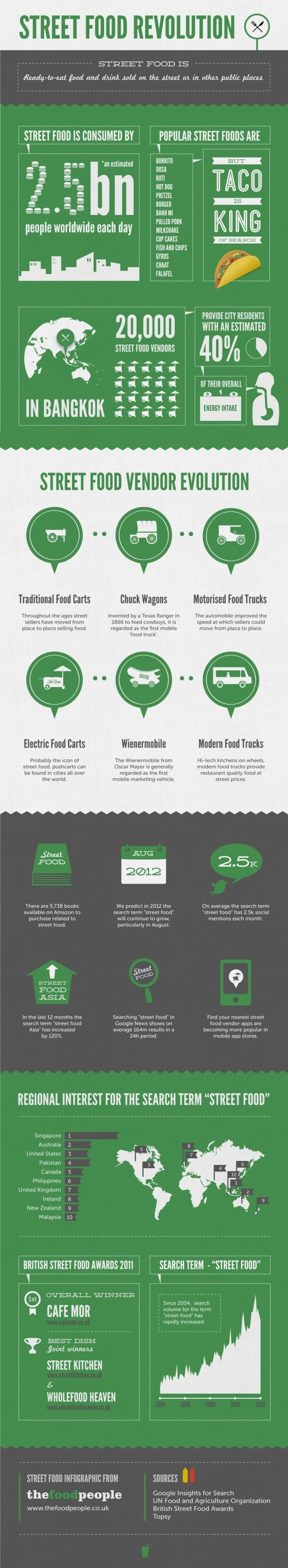 Street Food Infographic Im Thinking About The Truck Business