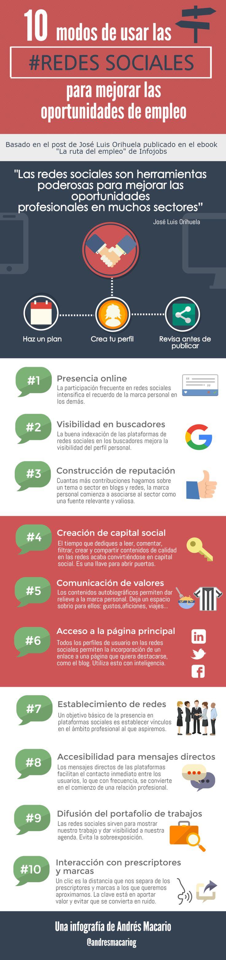 10 formas de buscar empleo en las redes sociales