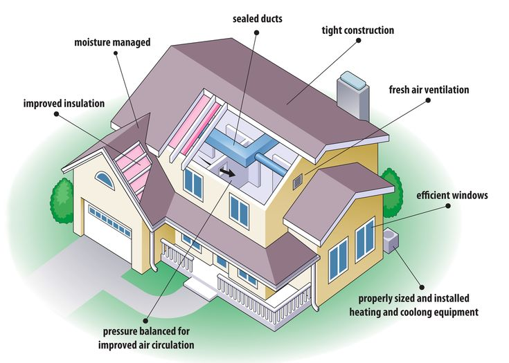 Energy Efficient House Plans Diagram Showing The Various Aspects Of An Energy  Efficient Home Http://eco Friendlyhouses.blogspot.com | Pinterest |  Exterior, ... Great Pictures