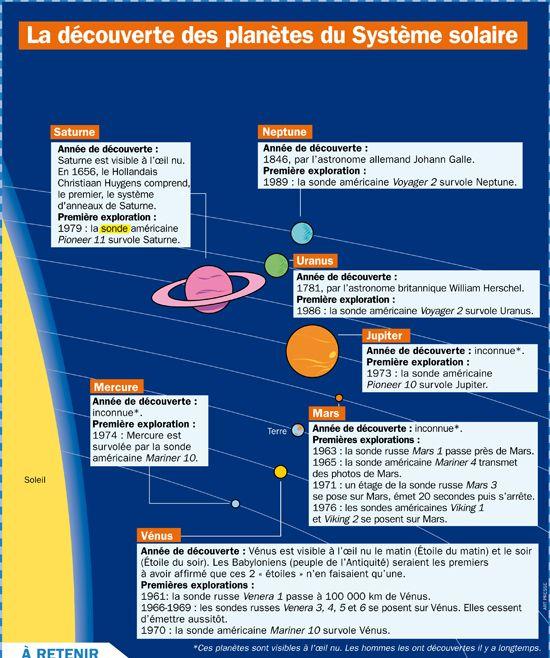 Fiche exposés : La découverte des planètes du Système solaire