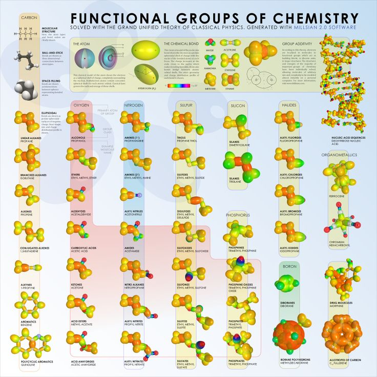 Functional Groups | Functional-Groups-Chemistry #biochemistry, #chemistry, #Biotechnology