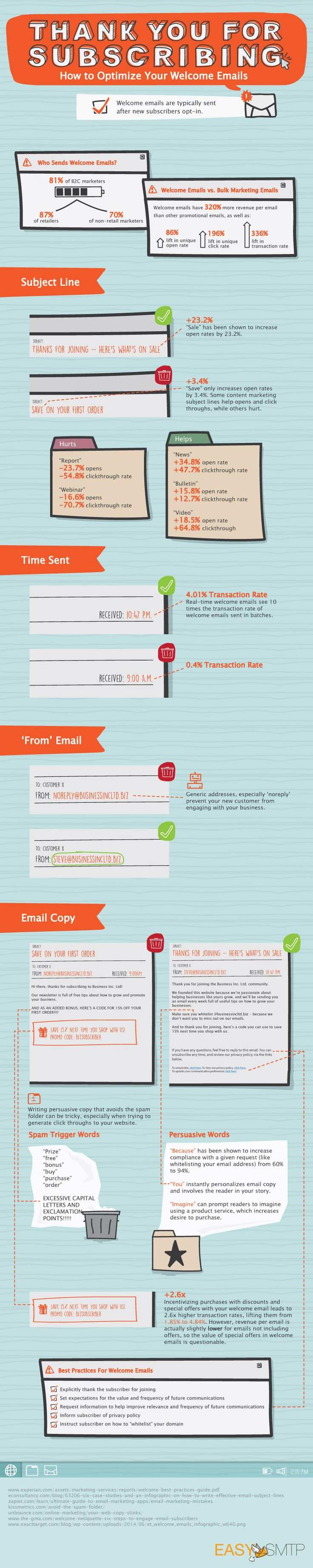 Here are some of the best practices to optimize and squeeze the juice out of your welcome emails.
