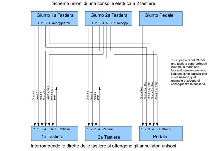 Accoppiamenti Consolle Elettriche & Combinazioni Aggiustabili | Pipe Organs