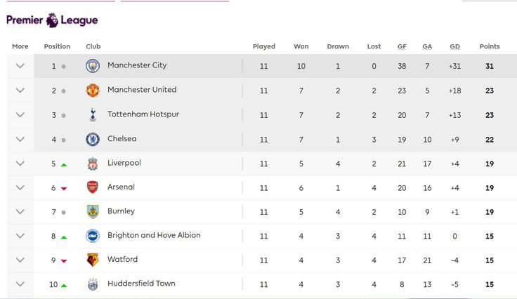 Nice Day Sports EPL table English Premier League Table 25 August 2 - best of epl table