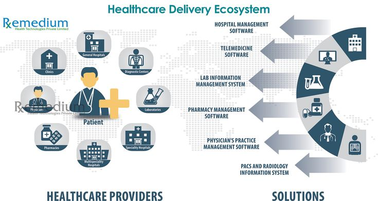 Healthcare delivery ecosystem healthcare technology