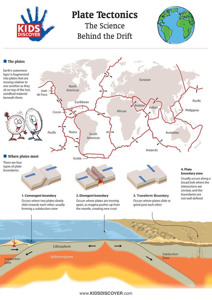 Illustrate The Concept Of Plate Tectonics For Kids With This Detailed Full Color Infographic From