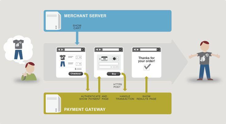Server Integration Method - How It Works