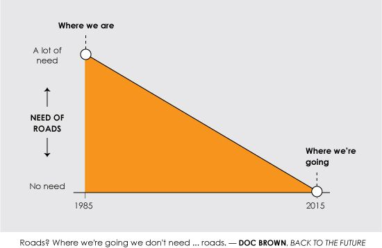 back to the future.  Where we're going, we don't need roadsFuture Charts, Scifi Movie, Future Graph, Science Fiction, Quotes Infographic, Movie Quotesmad, Doc Brown, Roads, Quotesmad Intoinfograph