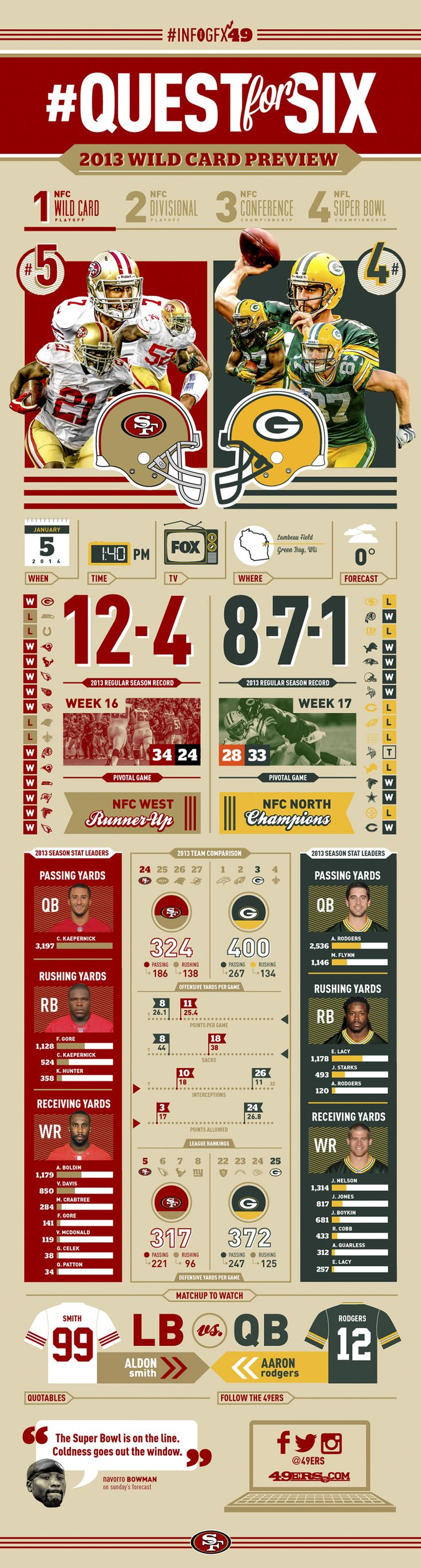 www.49ers.com Infographic 2013 Wild-Card-Preview BEAT THE PACKERS!!!