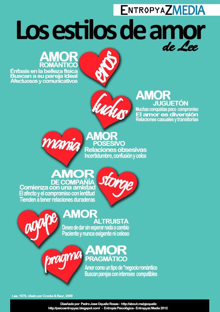 B1/C2 - ¿Estas de acuerdo con estas definiciones del amor? ¿Has experimentado alguna? ¿Crees que experimentamos más de una a lo largo de la vida? Infografía: Los estilos de amor de Lee | Entropía Psicológica