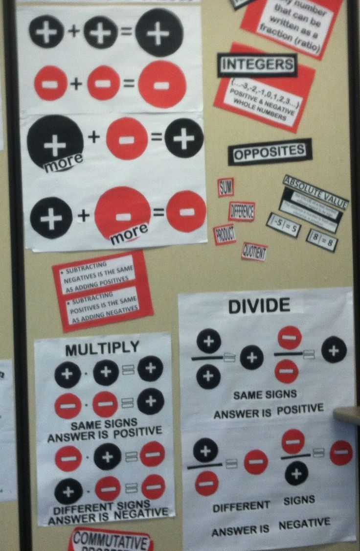 Anchor charts for positive & negative numbers