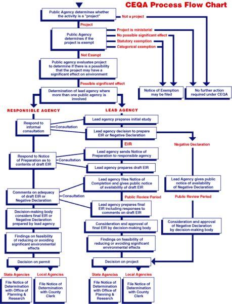 httpscommonswikimediaorgwikifileceqa_process_flow_chart - Wiki Flowchart