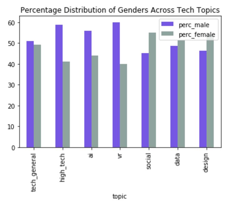 Yet Another Example of the Lack of Gender Diversity in Tech: SXSW Interactive #Austin #News #austin