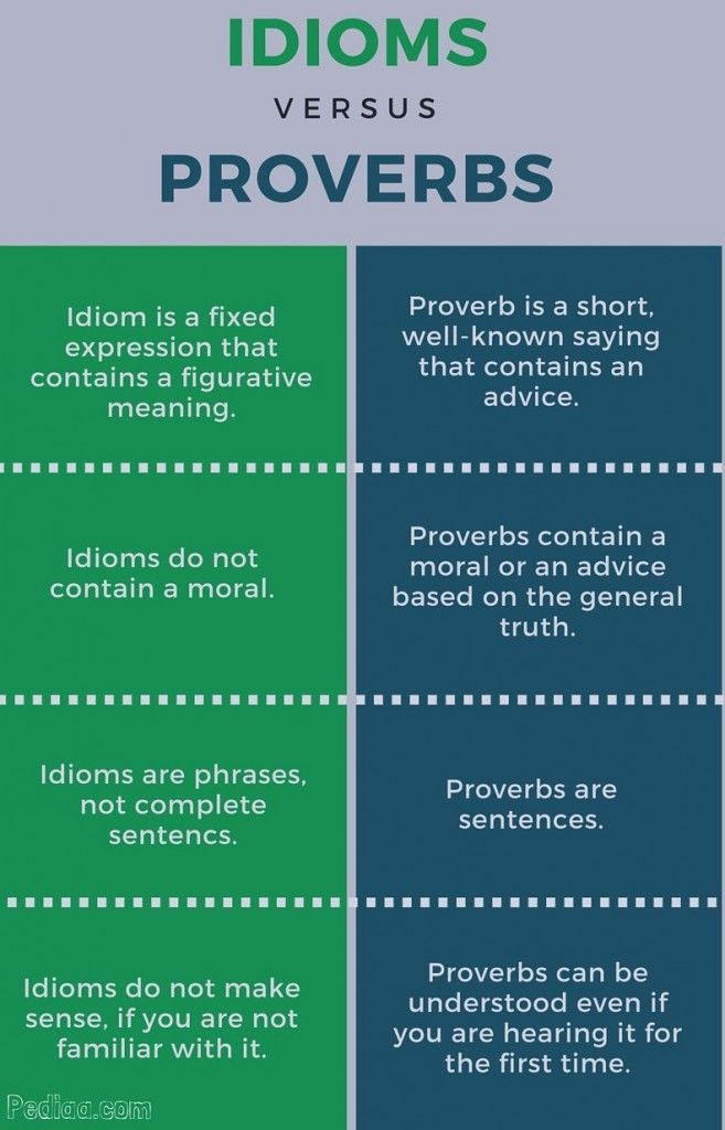 Image result for the difference between idioms and proverbs