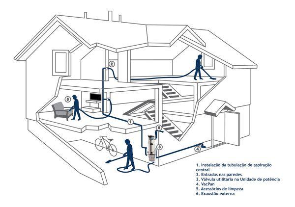 InbuildTech - Automação Residencial e Sistemas de Aspiração Central