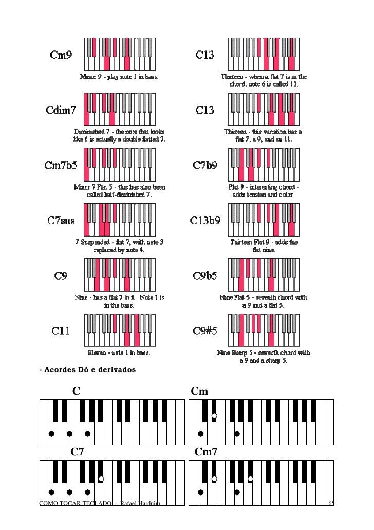 Teclado Curso Completo Como Tocar Teclado Rafael Harduim Piano Chords Music Theory Piano