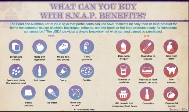 What Can & Can't Be Bought With Food Stamps & An EBT Card
