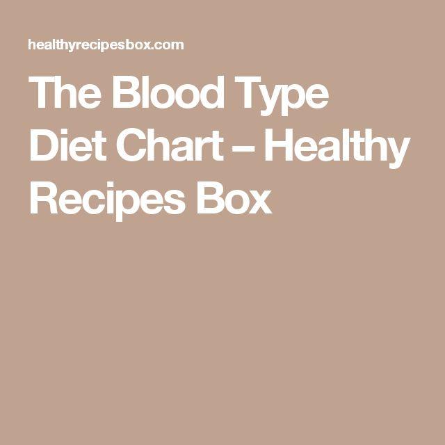 Více Než 25 Nejlepších Nápadů Na Pinterestu Na Téma Blood Type Chart