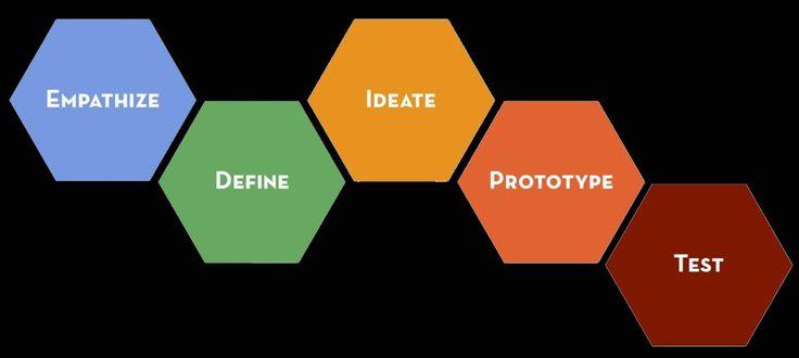 Il Design Thinking permette agli insegnanti di sviluppare negli studenti qualità come l'empatia, la capacità di lavorare in gruppo e di strutturare le idee. Con la collaborazione delle idee degli altri