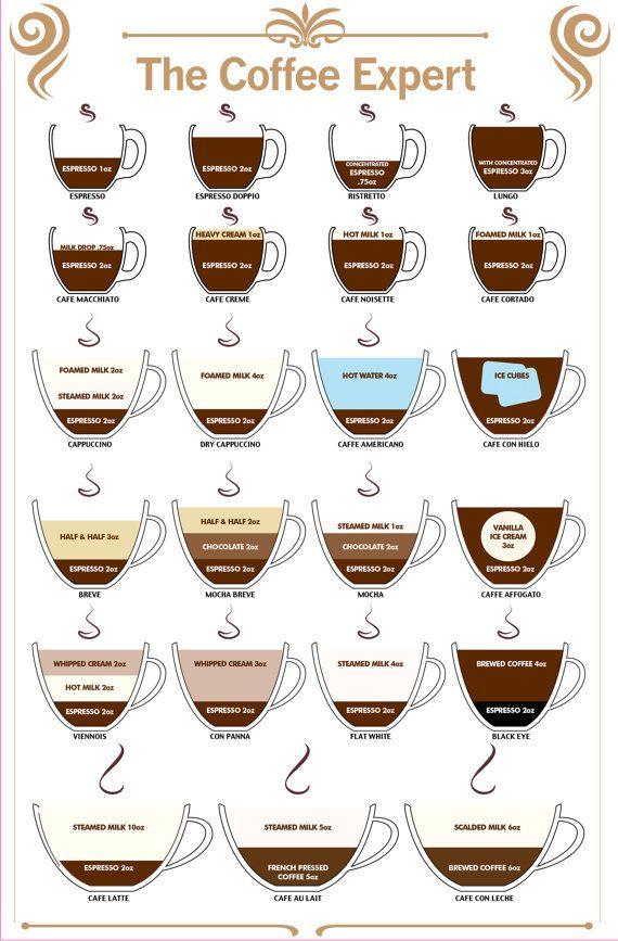 Café Expert Guide to café Type autocollant imprimé complet couleur Stickers…