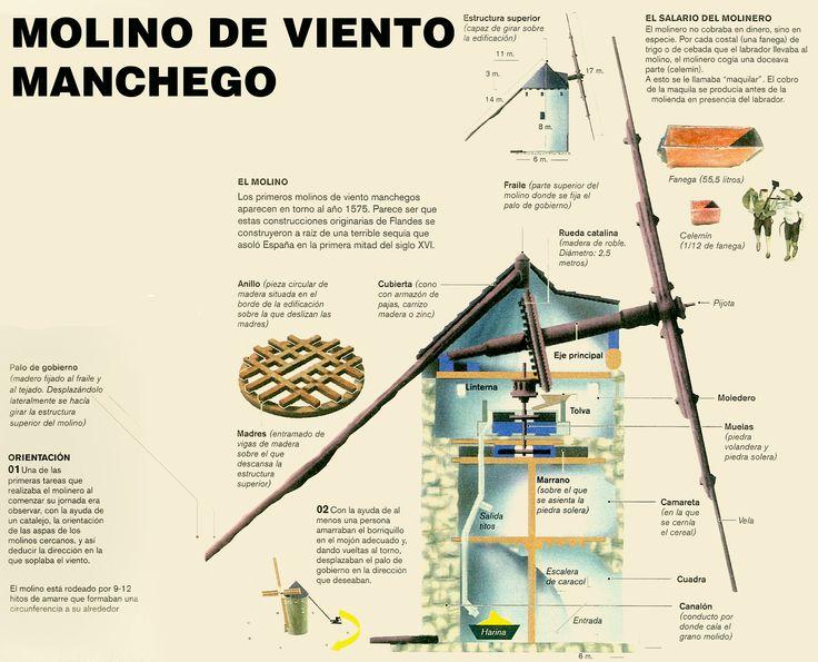 1000 images about infografias en pinterest santiago for Piscina molino de viento y sombrilla