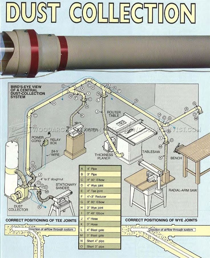 #2713 Central Dust Collection - Dust Collection