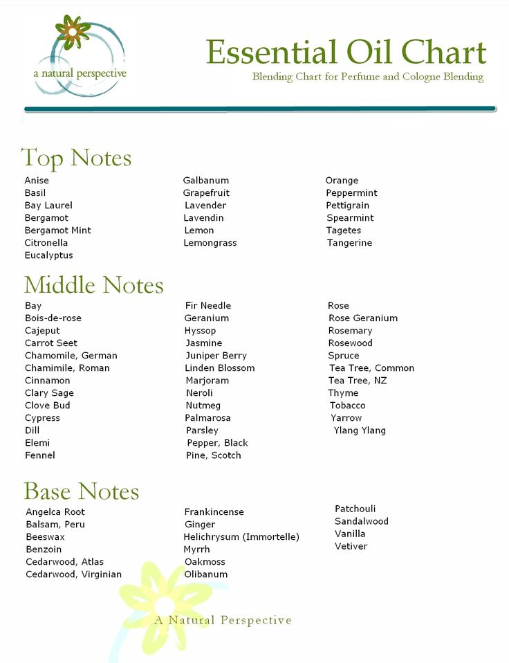 A Natural Perspective Essential Oil Blending Chart For Perfume And Cologne Making