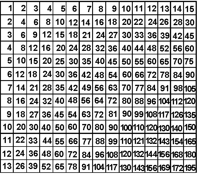 Amazing table sheet 3 multiplication times table up to 15 random pinterest - 15 by 15 multiplication table ...