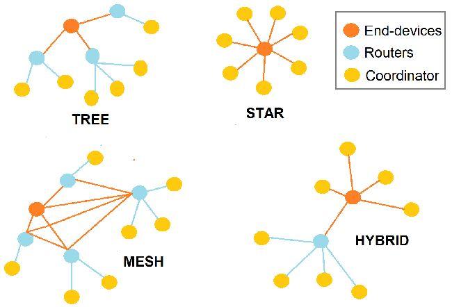 Types of Network topologies in ZigBee