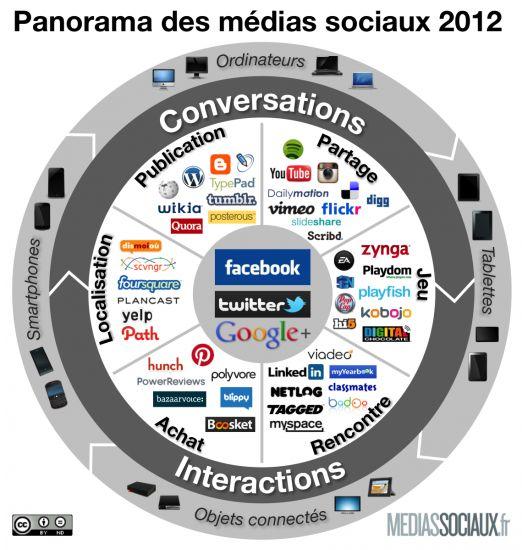 Panorama des médias sociaux 2012  Curating by www.altaide.com