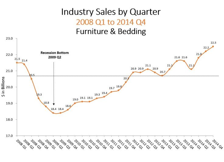 Industry Sales by Quarter 2008 Q1 to 2014 Q4 - Furniture & Bedding