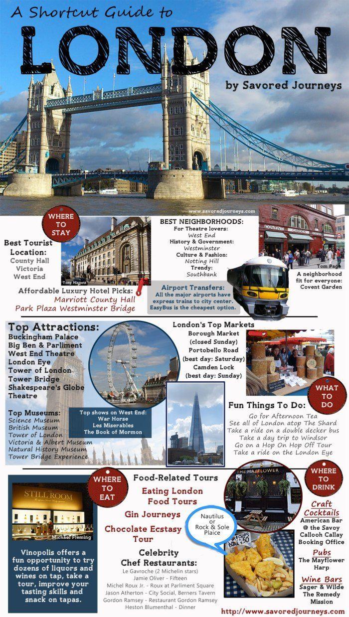 Tastaturkurzbefehl Reiseführer nachdem London