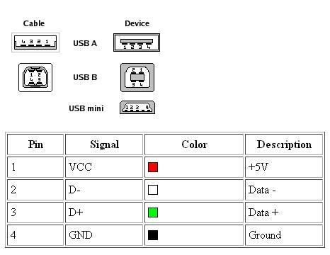 Pinout Conector USB Diagramas Pinterest