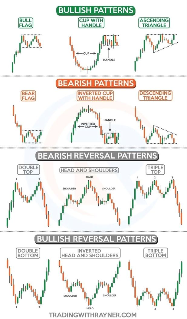 Forex How To Trade Forex Using Fundamental Analysis Forex Scalping Strategy Pdf Forex App Stock Options Trading Trading Charts Forex Trading